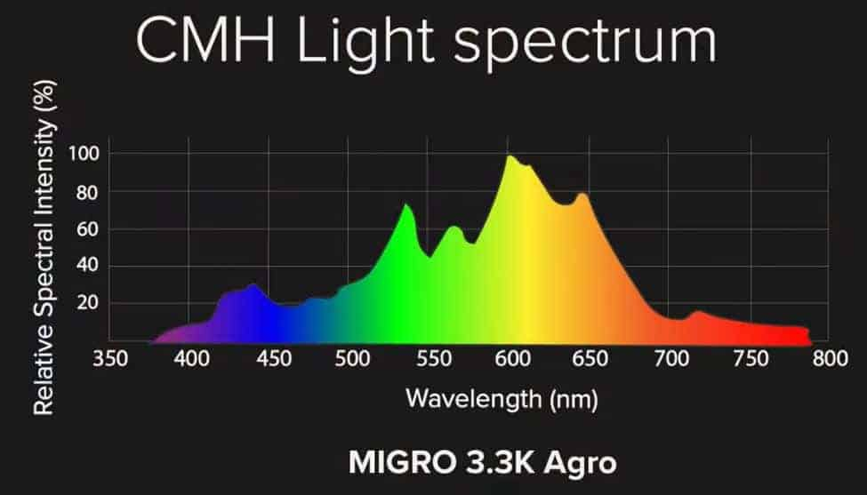 CMH light spectrum
